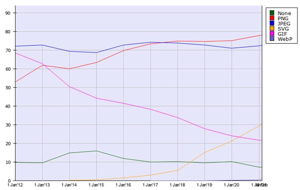 סטטיסטיקות שימוש ב-SVG