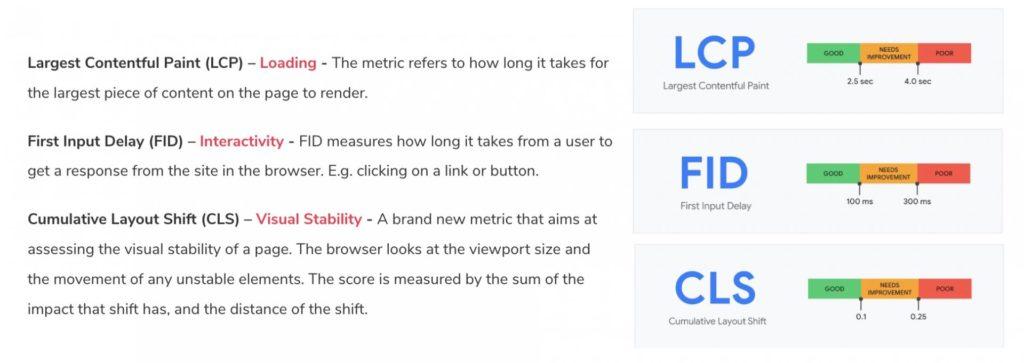 הסבר על מדדי ליבה חיוניים של גוגל