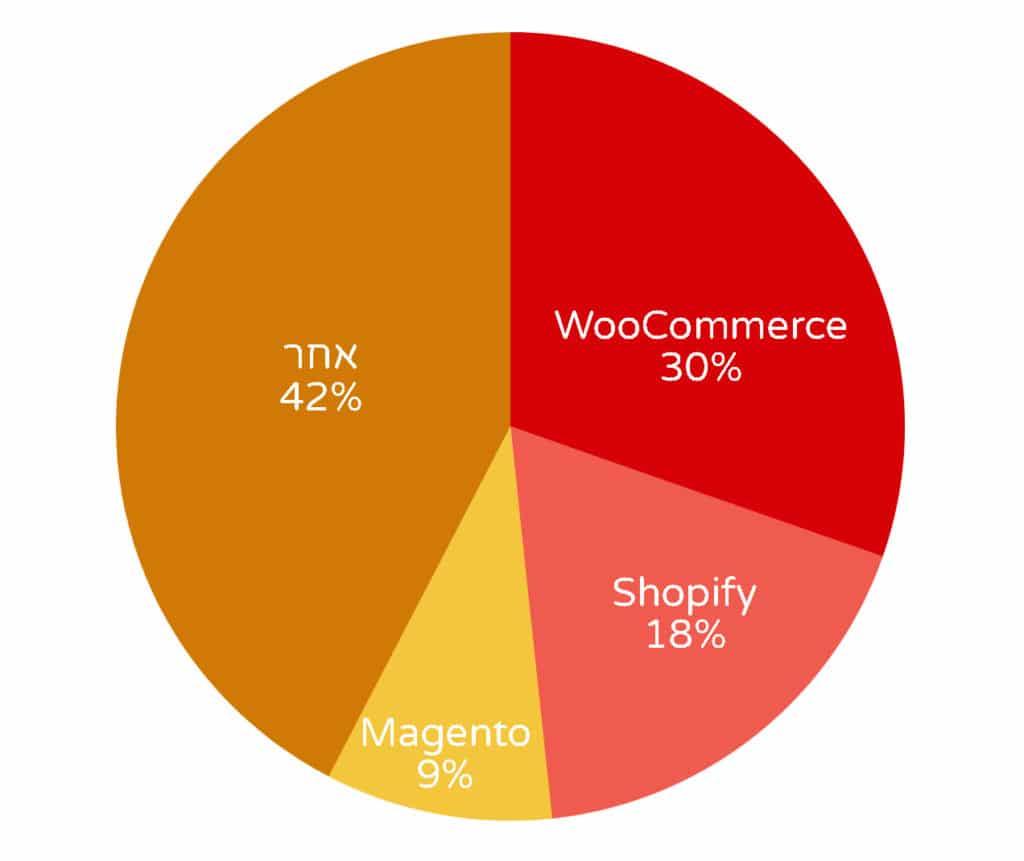 נתח השוק של המסחר האלקטרוני Ecommerce