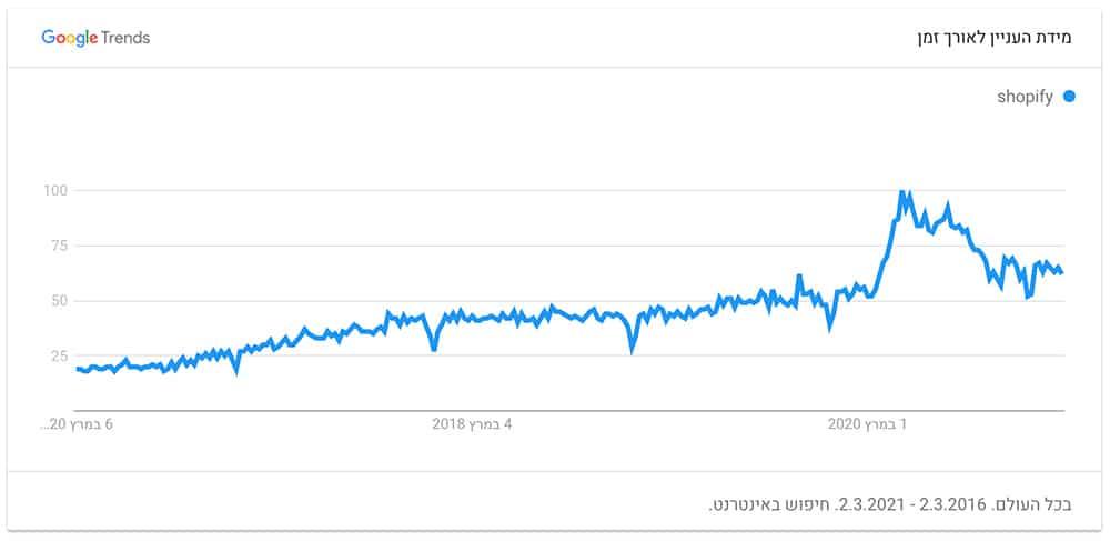 נתוני Google Trends עבור חיפוש Shopify