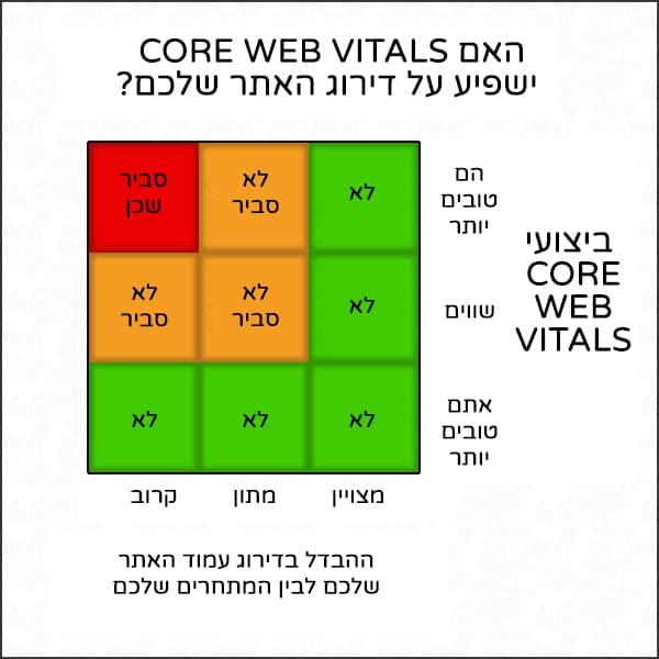 האם CWV ישפיע על דירוג האתר שלכם
