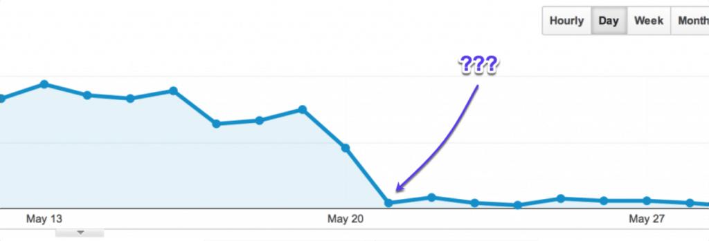 דוגמה למשהו שאף אחד לא רוצה לראות בגוגל אנליטיקס: ירידה עצומה בתעבורת האתרים