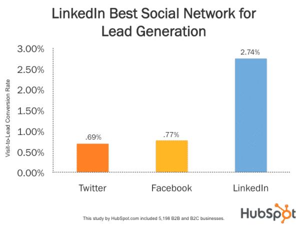 LinkedIn יצירת לידים (מקור תמונה: HubSpot)